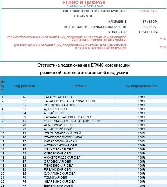 Раздел «ЕГАИС в цифрах» на официальном сайте Росалкогольрегулирования