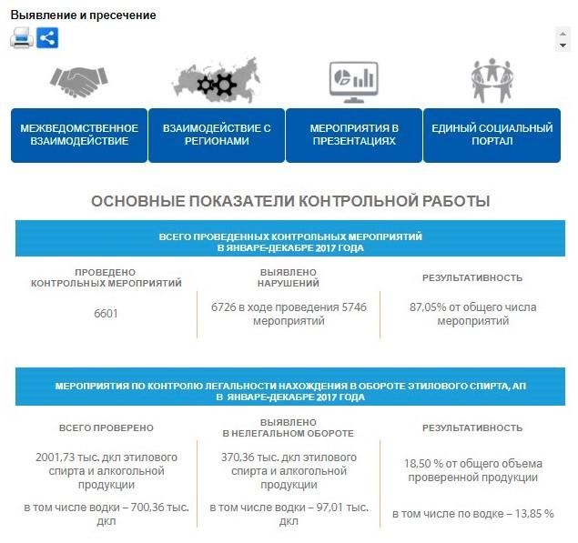 Раздел «Выявление и пресечение» на официальном сайте Росалкогольрегулирования